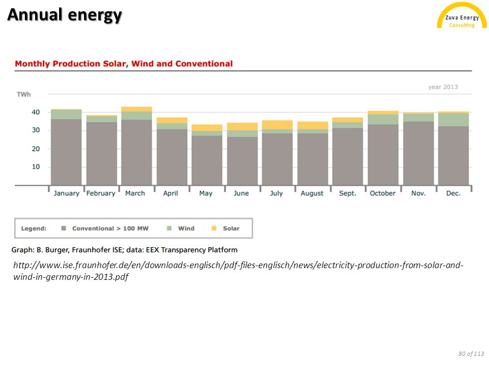 Annual energy