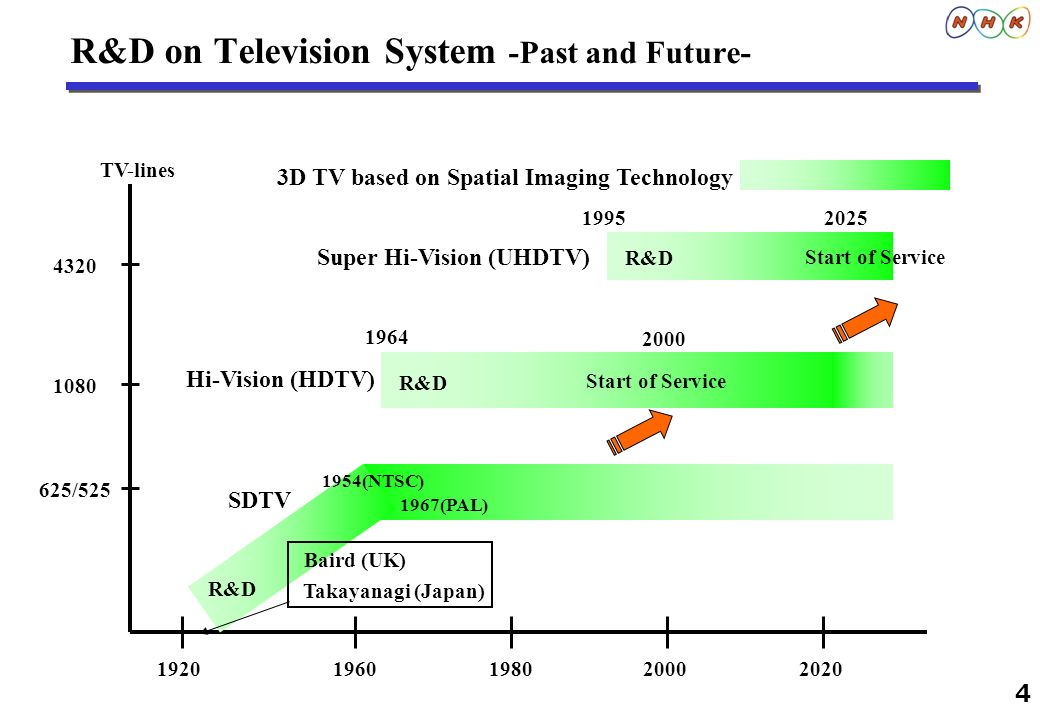 R&D on Television System -Past and Future-