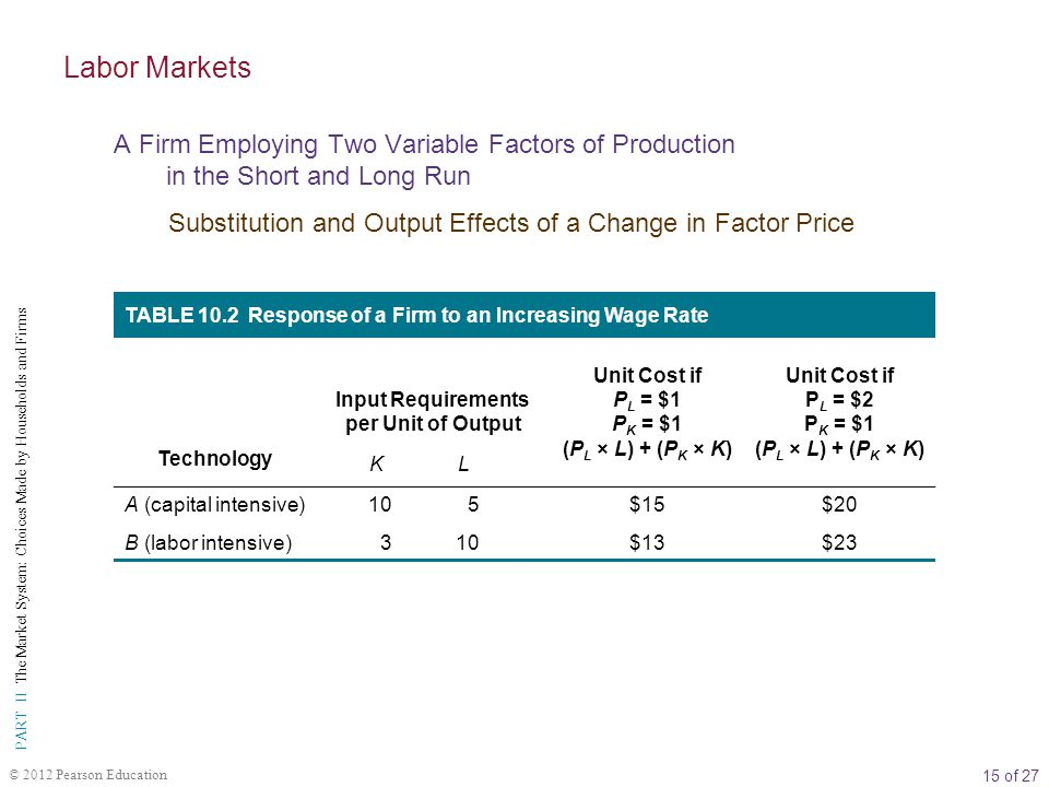 Labor Markets A Firm Employing Two Variable Factors of Production in the Short and Long Run.