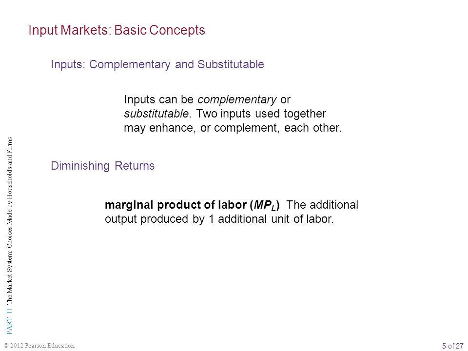 Input Markets: Basic Concepts