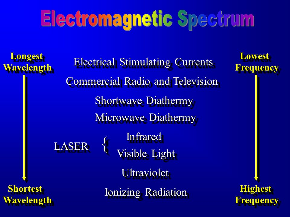{ Electromagnetic Spectrum Electrical Stimulating Currents