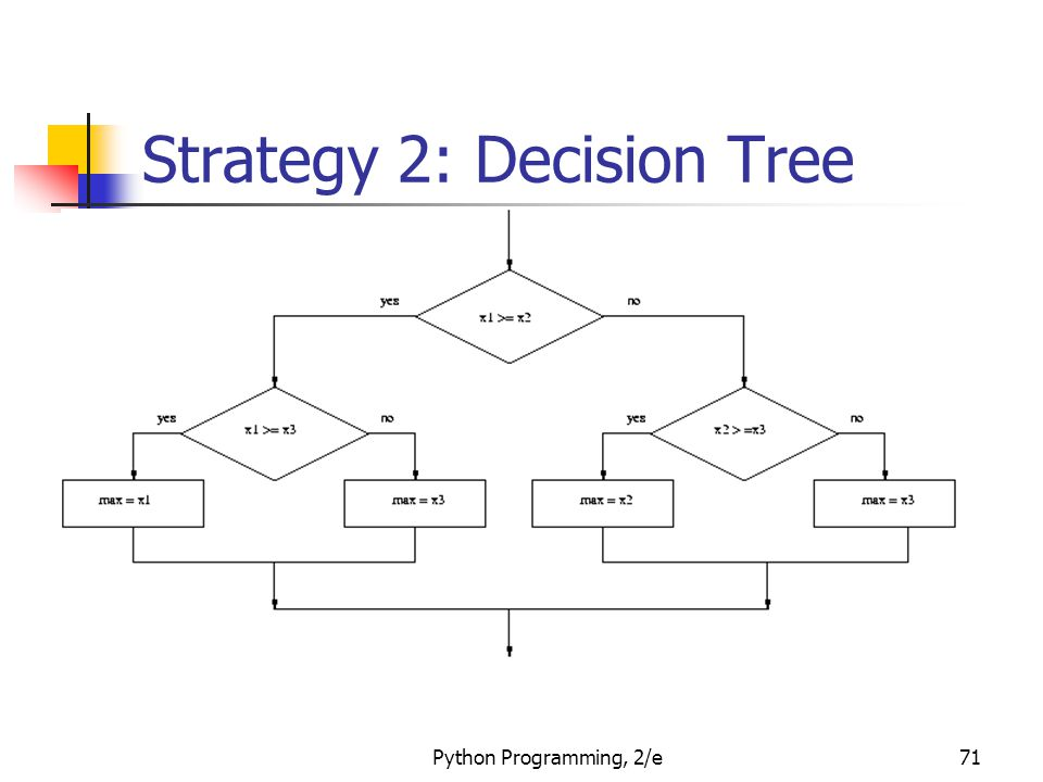 Strategy 2: Decision Tree