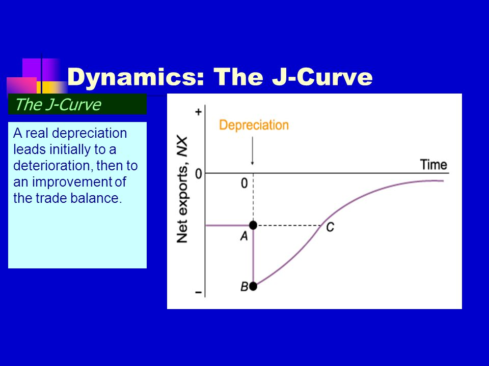 Dynamics: The J-Curve The J-Curve