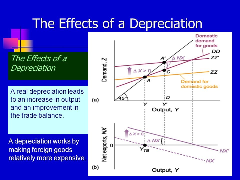 The Effects of a Depreciation