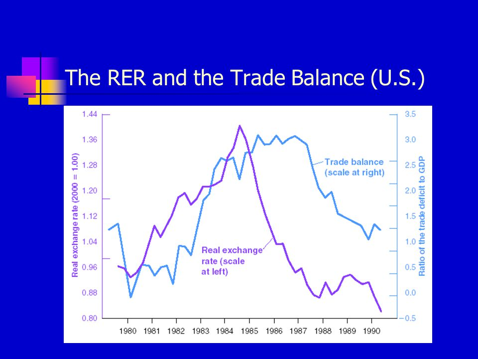 The RER and the Trade Balance (U.S.)