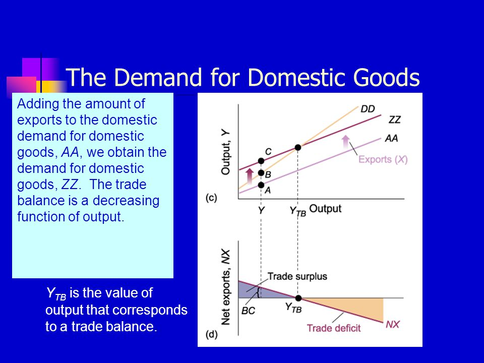 The Demand for Domestic Goods
