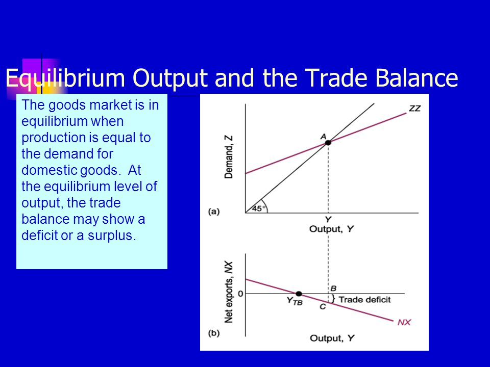 Equilibrium Output and the Trade Balance