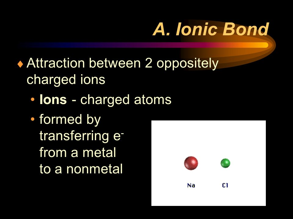 A. Ionic Bond Attraction between 2 oppositely charged ions