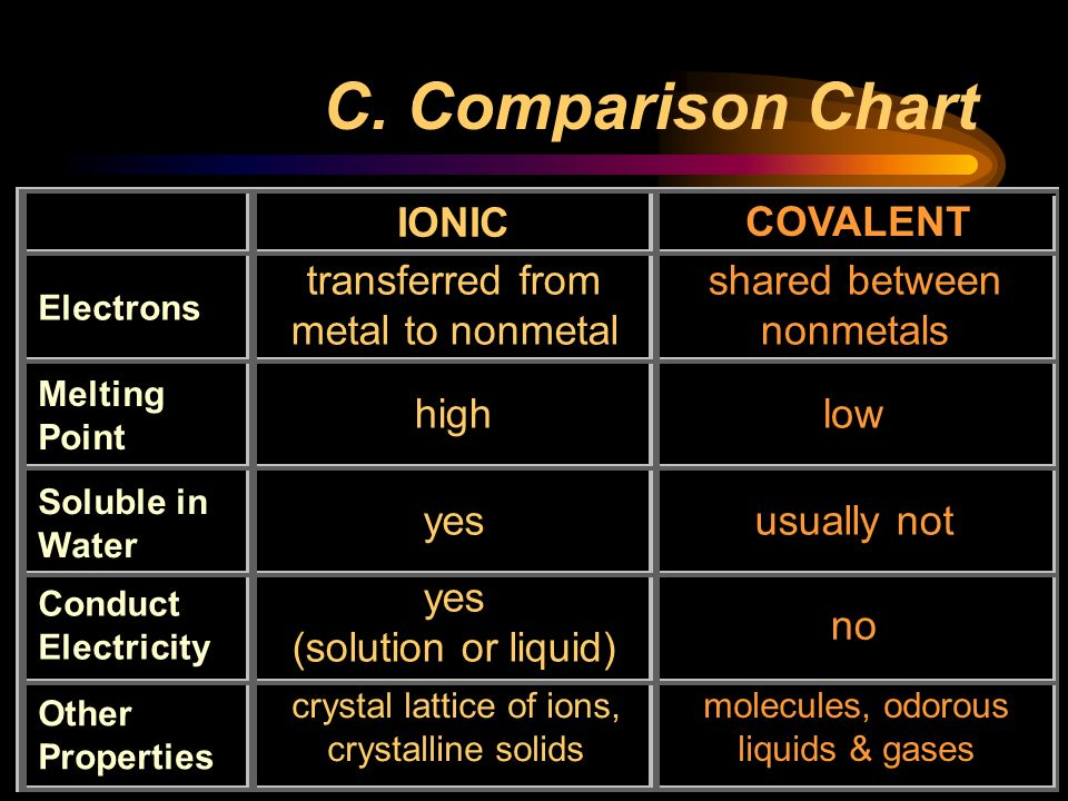C. Comparison Chart IONIC COVALENT transferred from metal to nonmetal