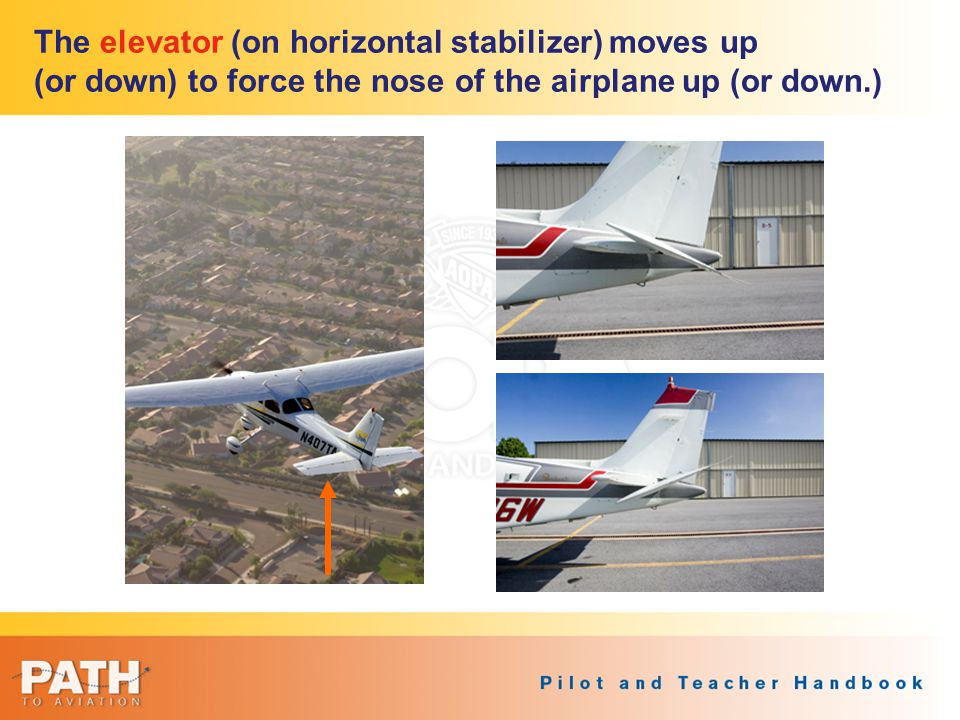 The elevator (on horizontal stabilizer) moves up (or down) to force the nose of the airplane up (or down.)