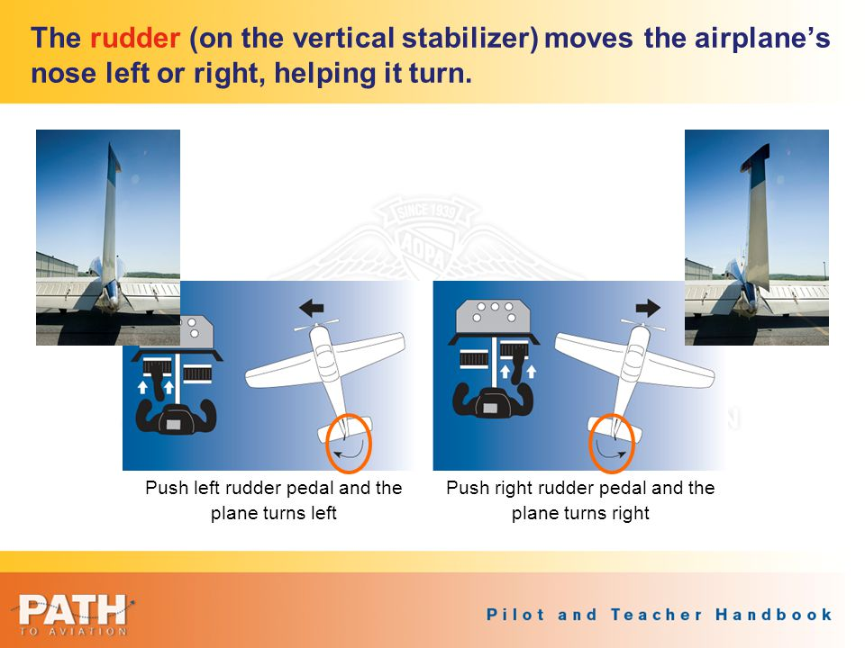 The rudder (on the vertical stabilizer) moves the airplane's nose left or right, helping it turn.