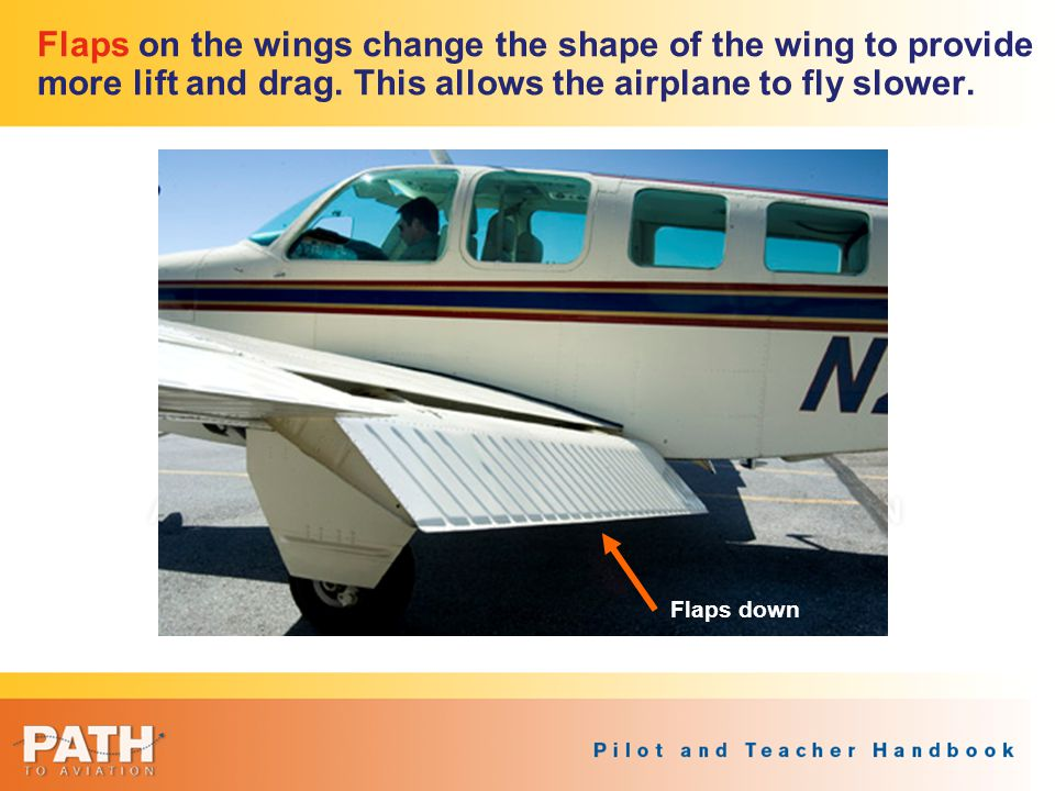 Flaps on the wings change the shape of the wing to provide more lift and drag. This allows the airplane to fly slower.