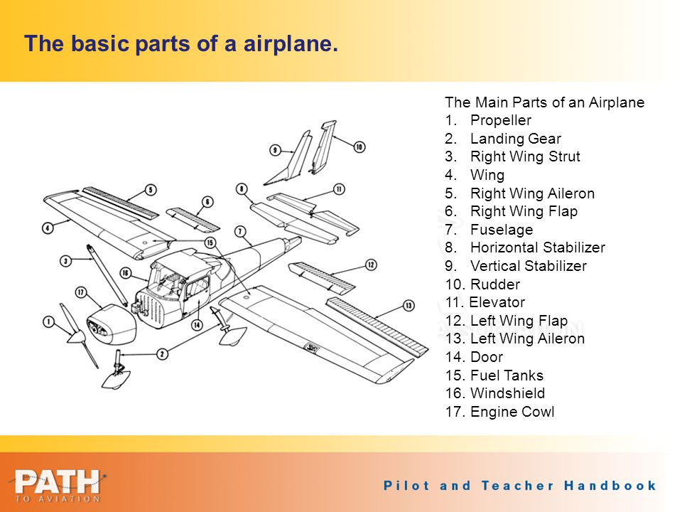 The basic parts of a airplane.