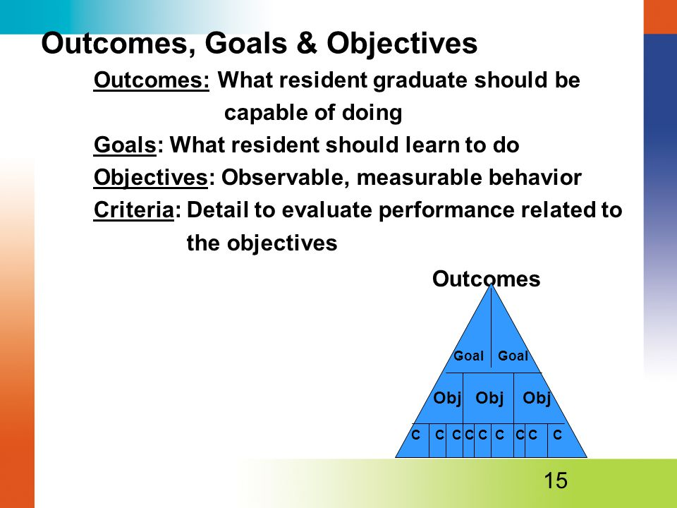 Outcomes, Goals & Objectives