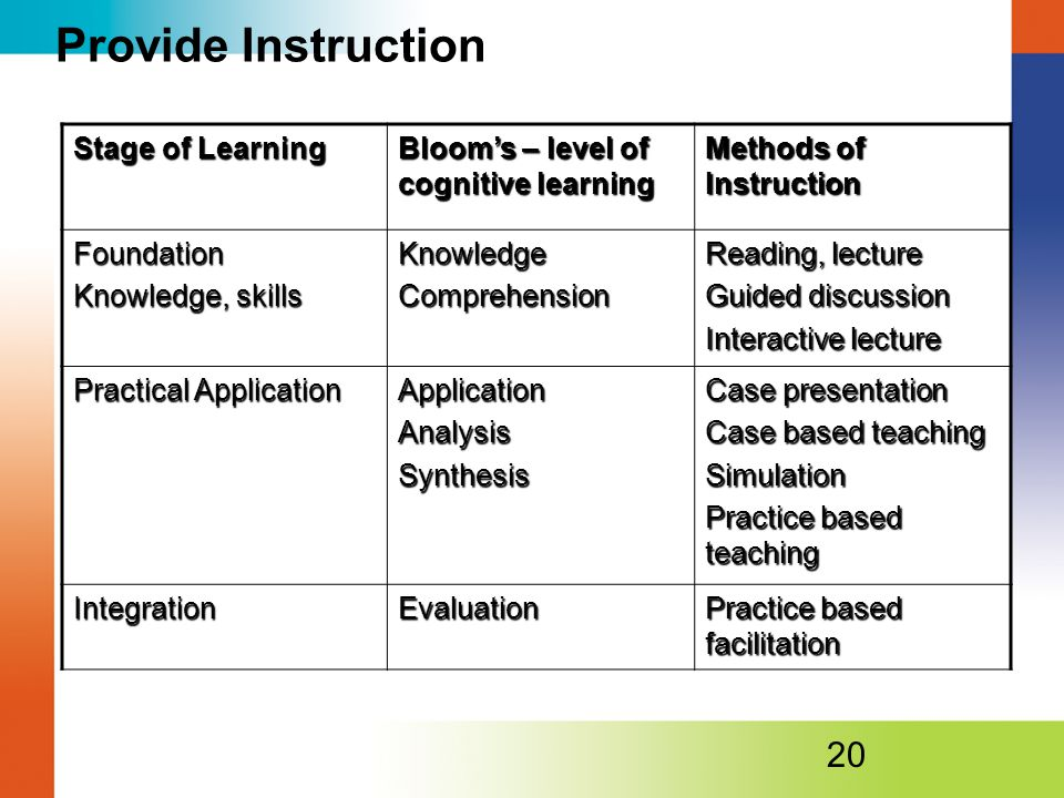 Provide Instruction Stage of Learning