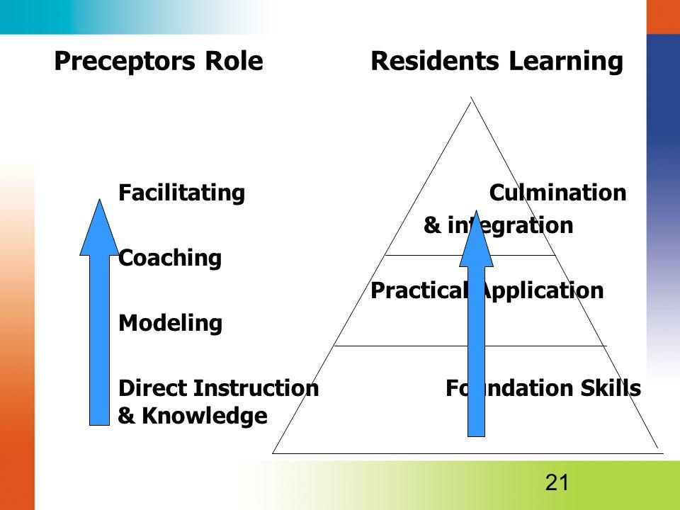 Preceptors Role Residents Learning