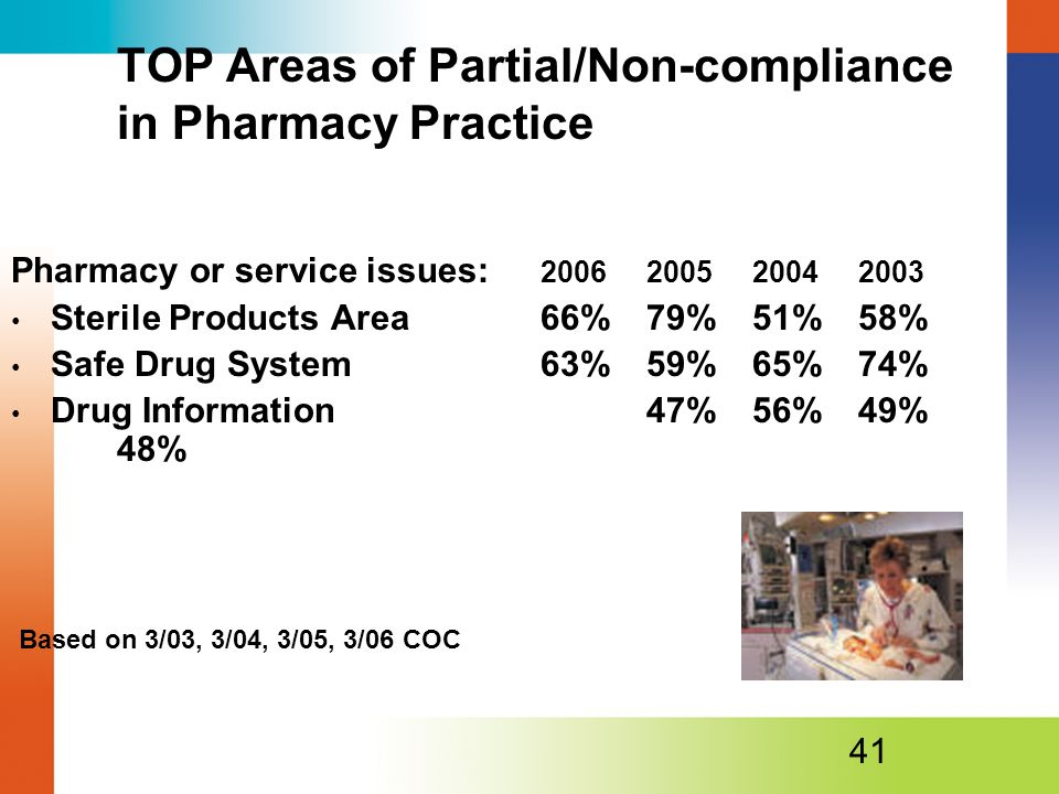 TOP Areas of Partial/Non-compliance in Pharmacy Practice