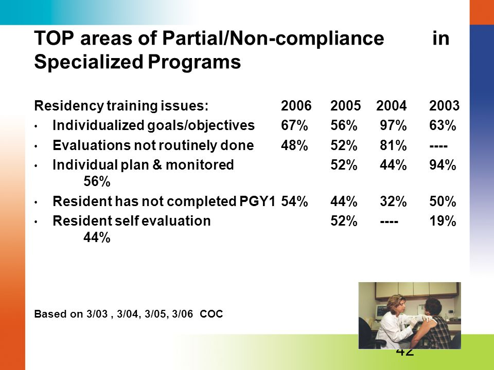 TOP areas of Partial/Non-compliance in Specialized Programs