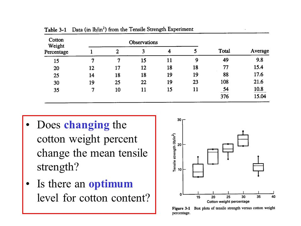 Does changing the cotton weight percent change the mean tensile strength