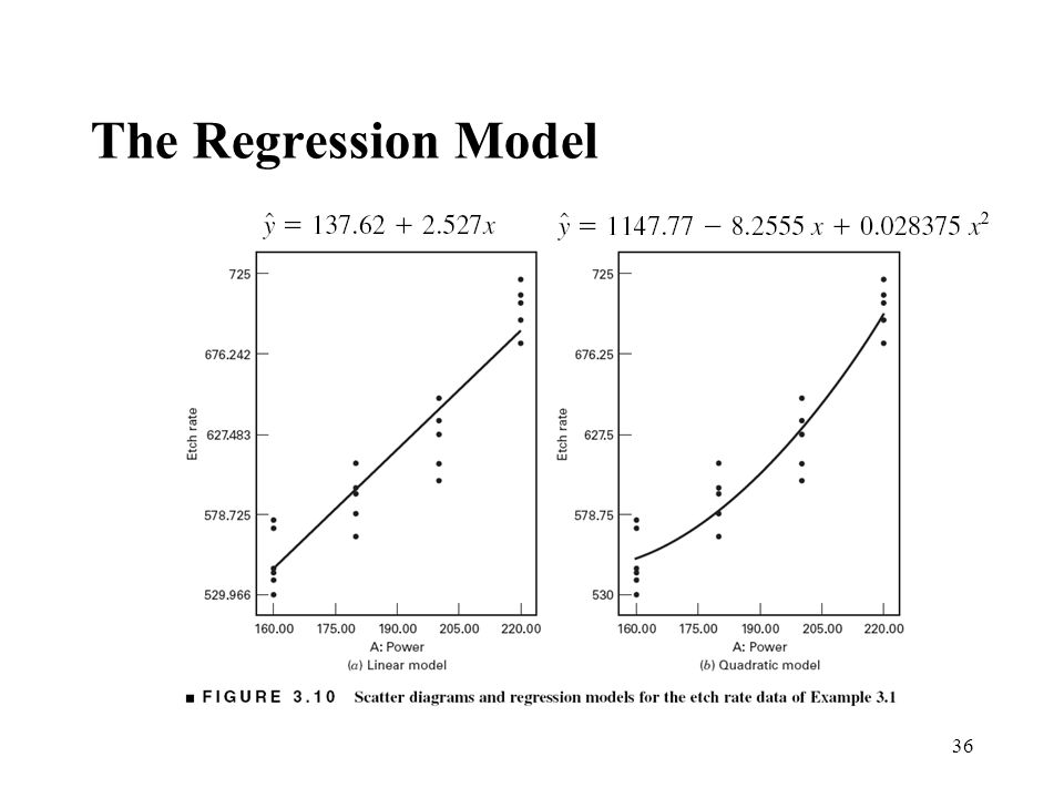 The Regression Model