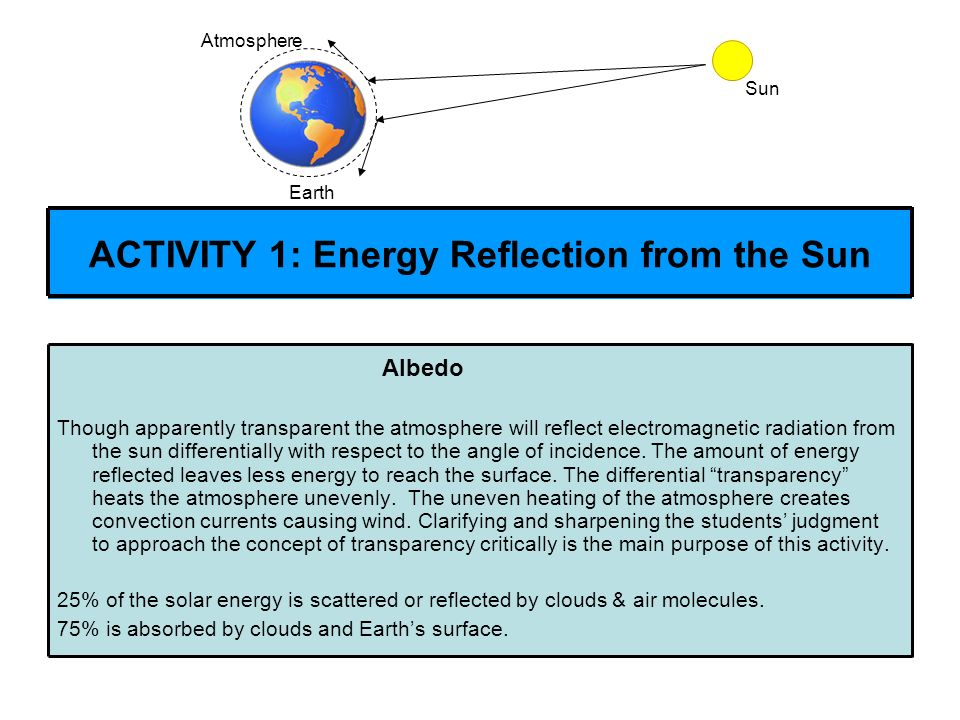ACTIVITY 1: Energy Reflection from the Sun