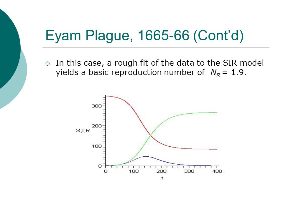 Eyam Plague, 1665-66 (Cont'd) In this case, a rough fit of the data to the SIR model yields a basic reproduction number of NR = 1.9.
