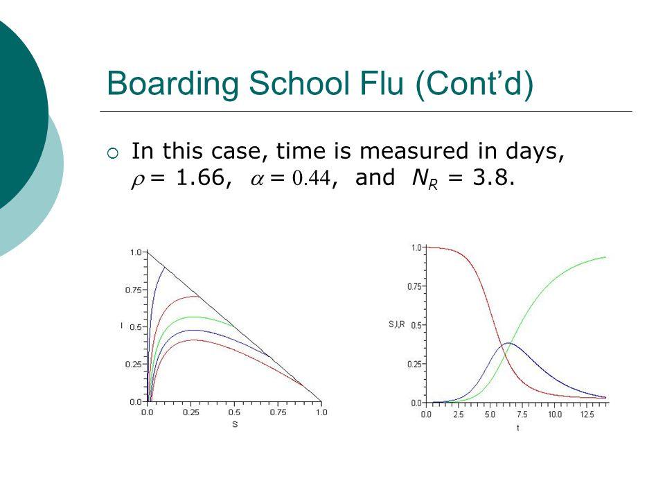 Boarding School Flu (Cont'd)
