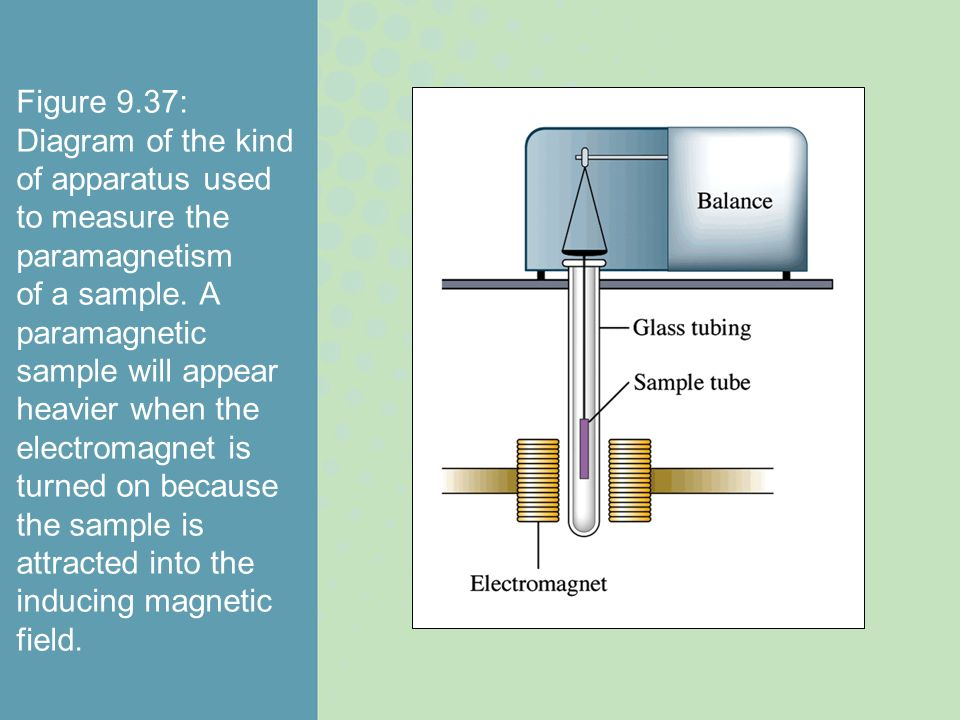 Figure 9.37: Diagram of the kind of apparatus used to measure the paramagnetism of a sample.