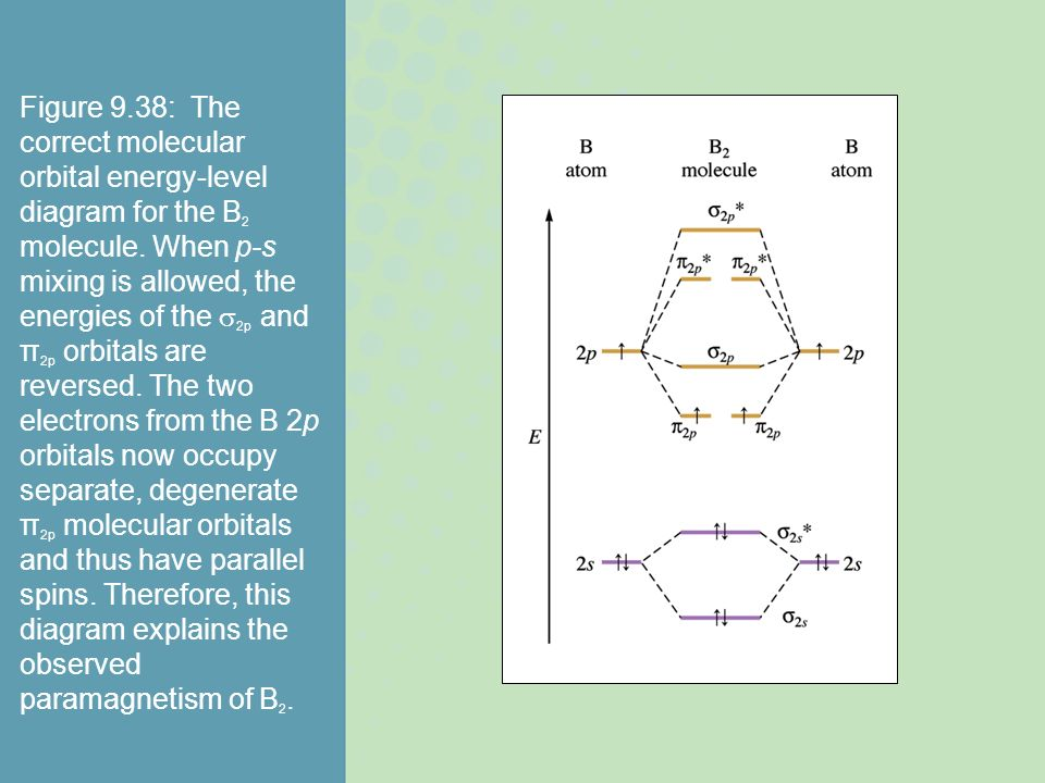 Figure 9.38: The correct molecular orbital energy-level diagram for the B2 molecule.