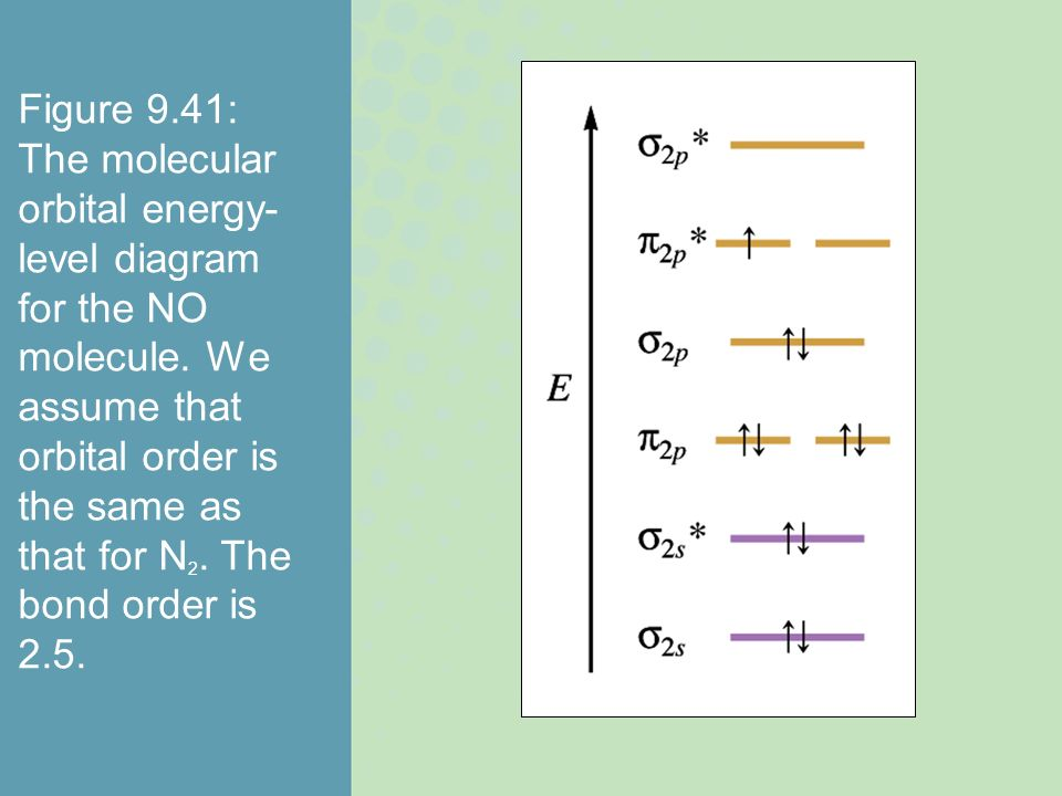 Figure 9.41: The molecular orbital energy-level diagram for the NO molecule.