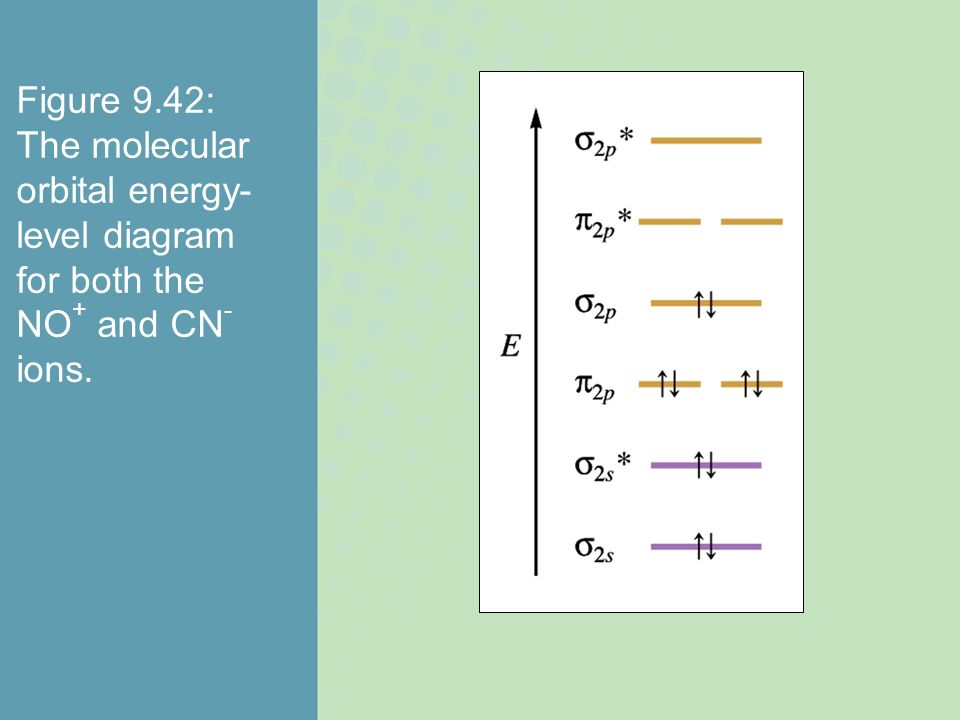 Figure 9.42: The molecular orbital energy-level diagram for both the NO+ and CN- ions.
