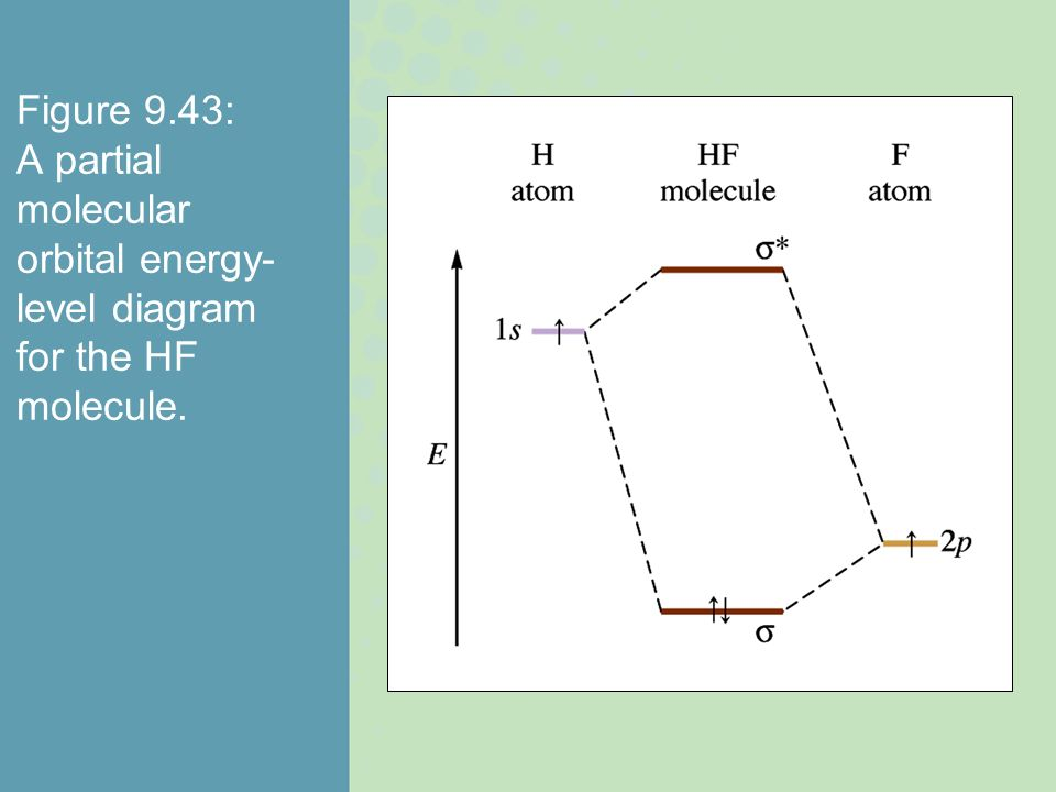 Figure 9.43: A partial molecular orbital energy-level diagram for the HF molecule.