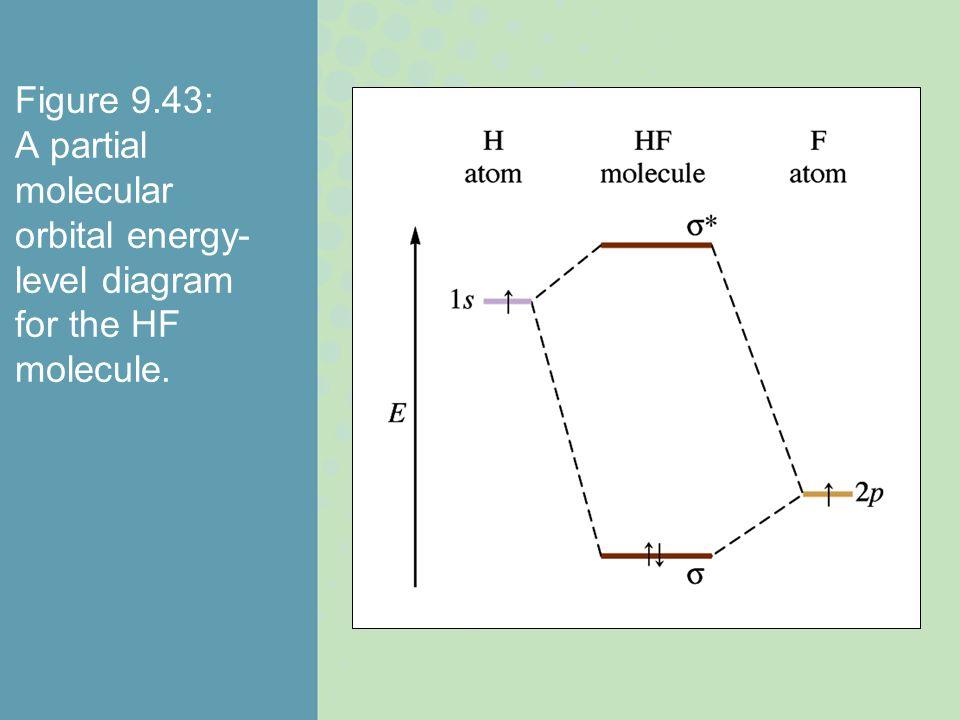 Figure 9.43: A partial molecular orbital energy-level diagram for the HF molecule.