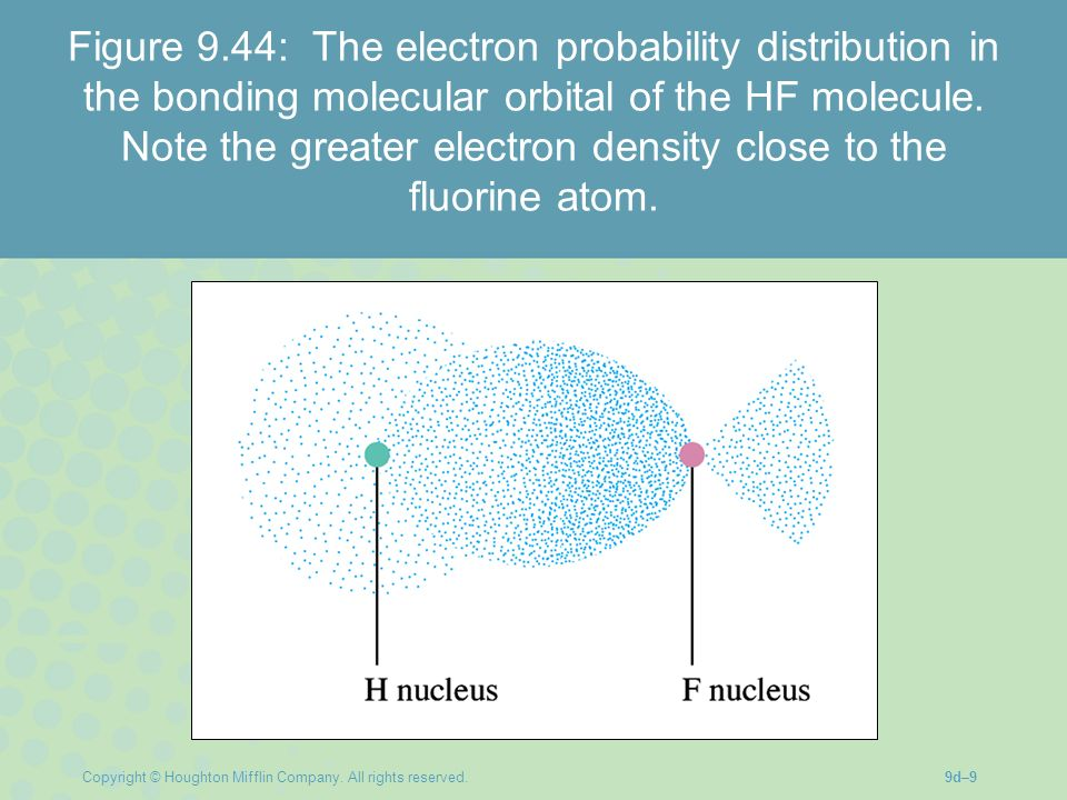 Figure 9.44: The electron probability distribution in the bonding molecular orbital of the HF molecule. Note the greater electron density close to the fluorine atom.