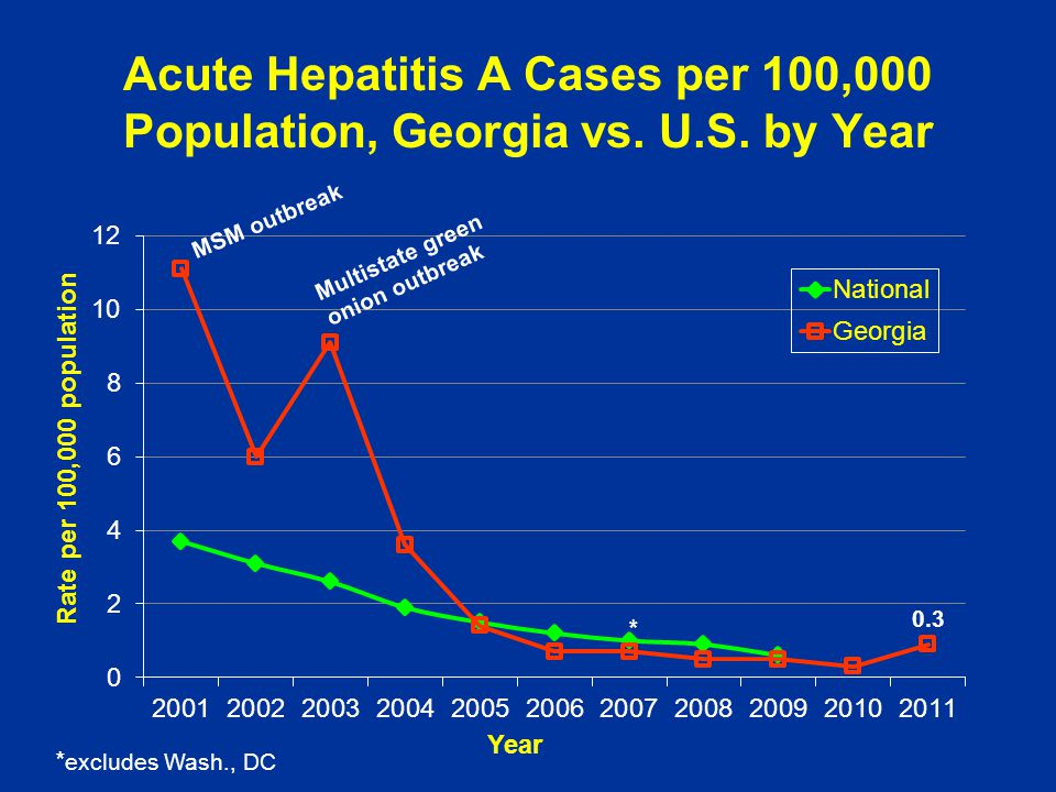Acute Hepatitis A Cases per 100,000 Population, Georgia vs. U. S