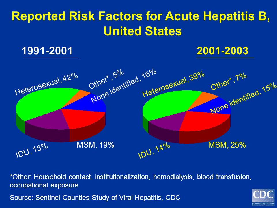 Reported Risk Factors for Acute Hepatitis B, United States