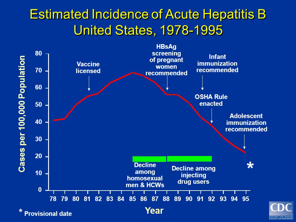 * Estimated Incidence of Acute Hepatitis B United States, 1978-1995