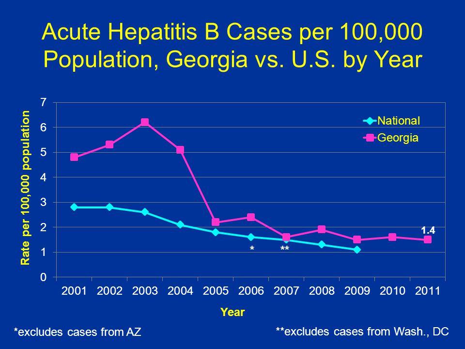 Acute Hepatitis B Cases per 100,000 Population, Georgia vs. U. S