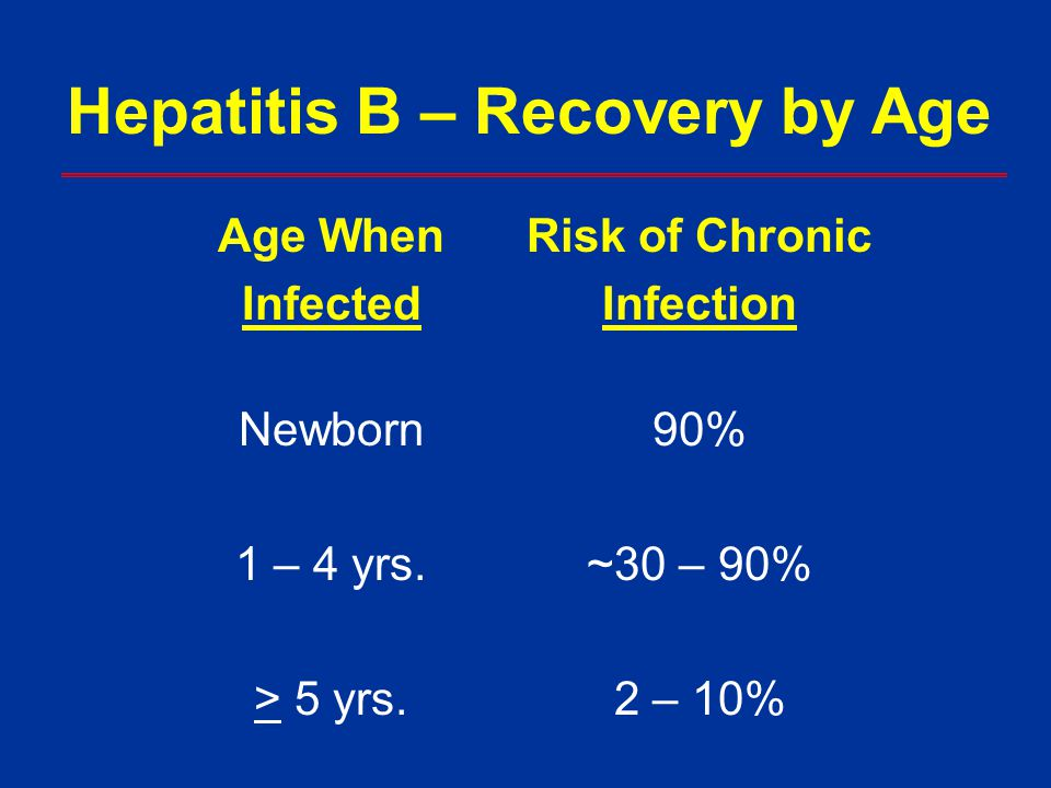 Hepatitis B – Recovery by Age