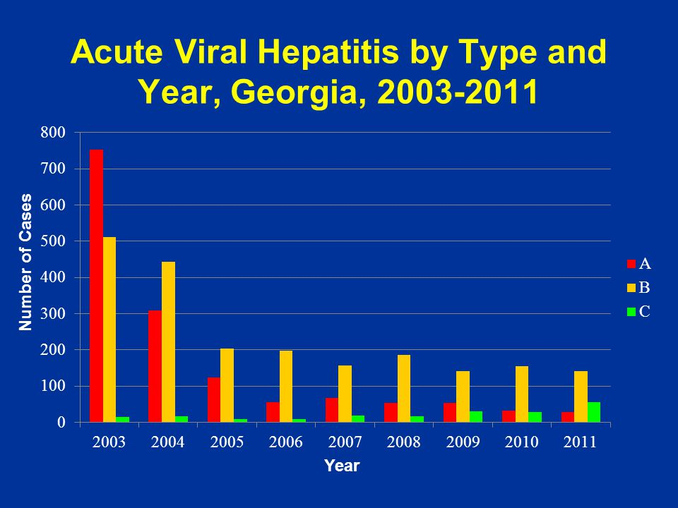 Acute Viral Hepatitis by Type and Year, Georgia, 2003-2011