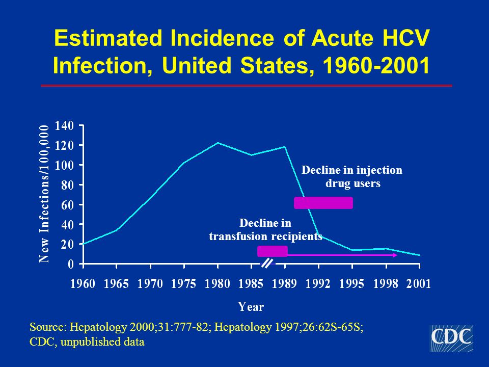 Estimated Incidence of Acute HCV Infection, United States, 1960-2001