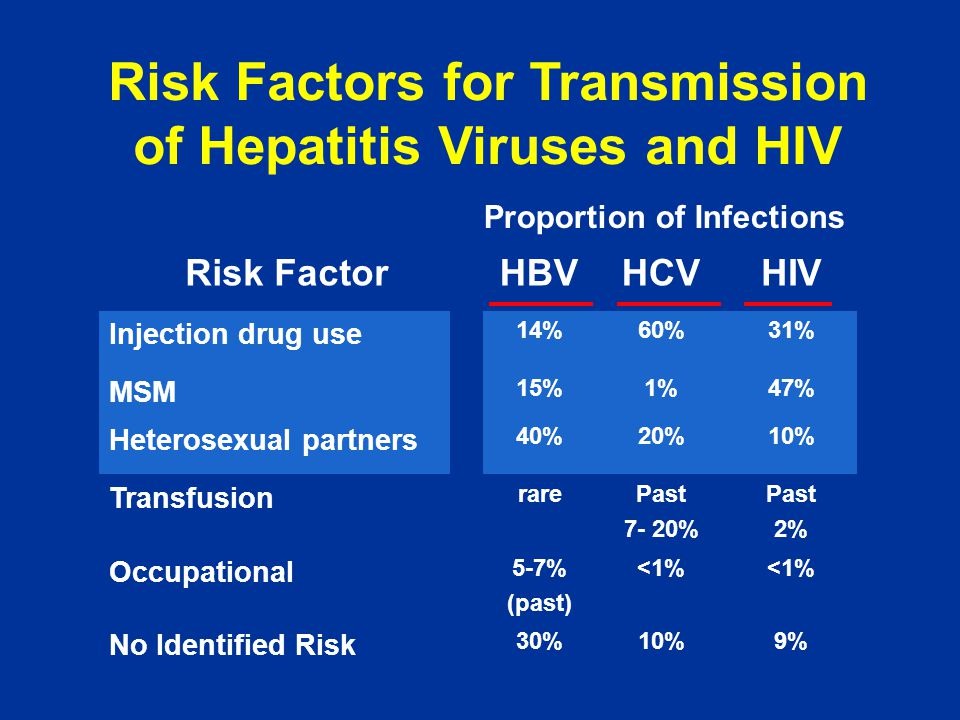 Risk Factors for Transmission of Hepatitis Viruses and HIV