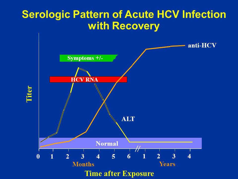Serologic Pattern of Acute HCV Infection