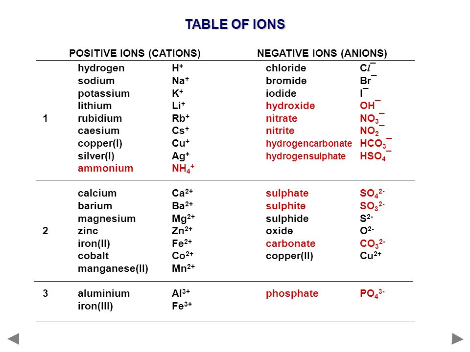 TABLE OF IONS POSITIVE IONS (CATIONS) NEGATIVE IONS (ANIONS)