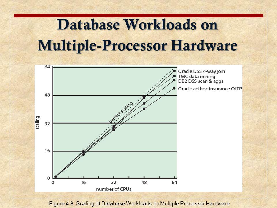 Database Workloads on Multiple-Processor Hardware