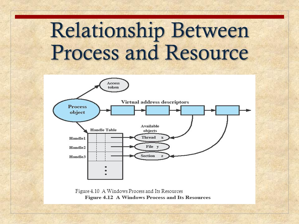 Relationship Between Process and Resource