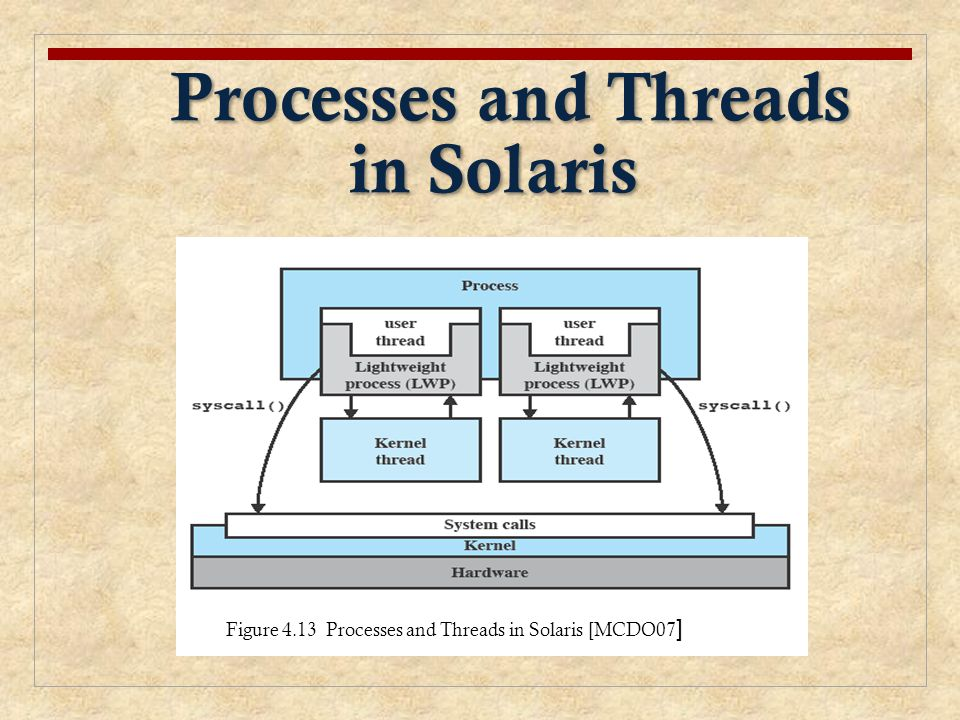 Processes and Threads in Solaris
