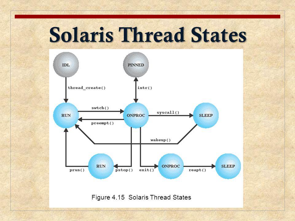 Solaris Thread States Figure 4.15 Solaris Thread States
