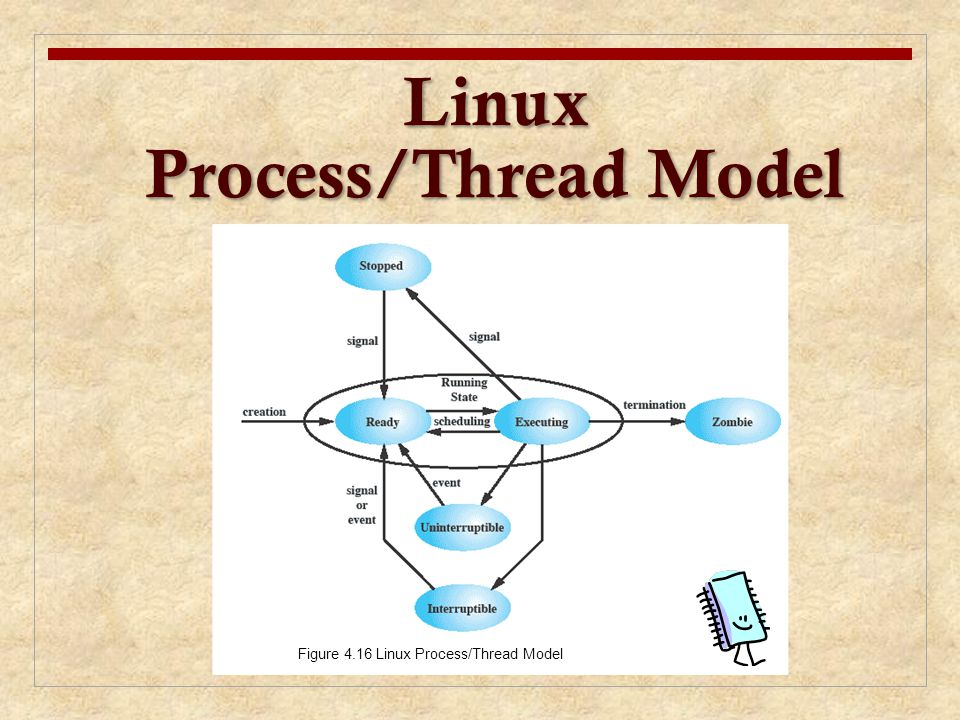 Linux Process/Thread Model