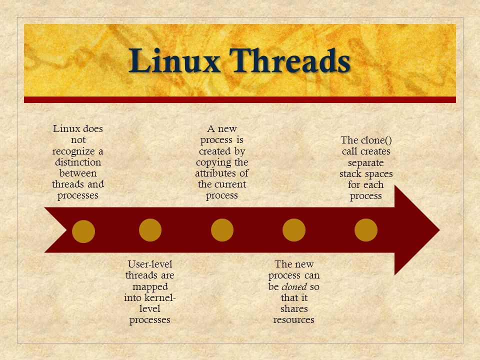 Linux Threads Linux does not recognize a distinction between threads and processes. User-level threads are mapped into kernel-level processes.